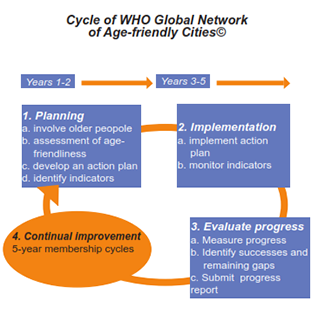 Cycle of WHO Global Network of Age Friendly Cities