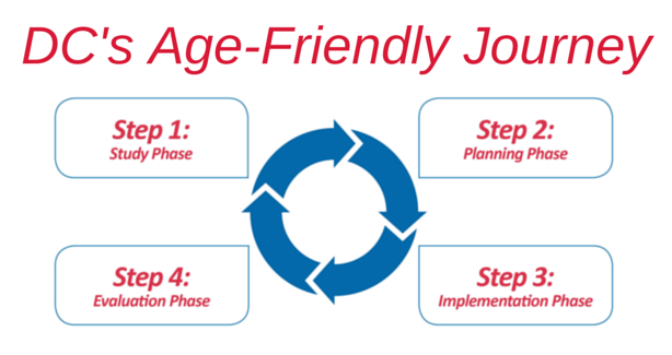 The District of Columbia's age-friendly journey